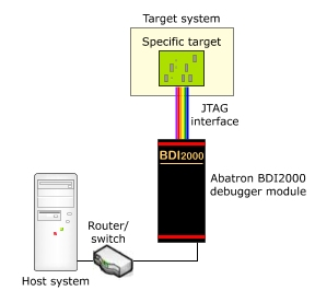 Connecting the Abatron BDI2000 JTAG Debugger to your host