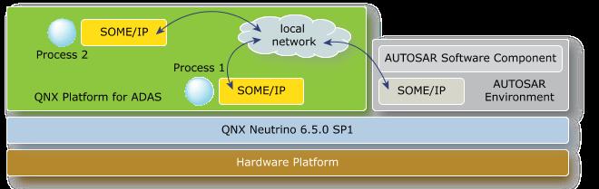 QNX® Software Development Platform 6 5 0 SP1 <br/> QNX