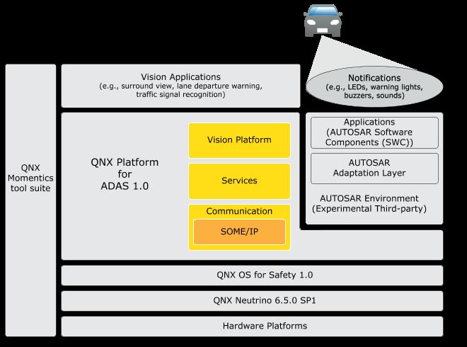 QNX® Software Development Platform 6 5 0 SP1 <br/> QNX® Platform for