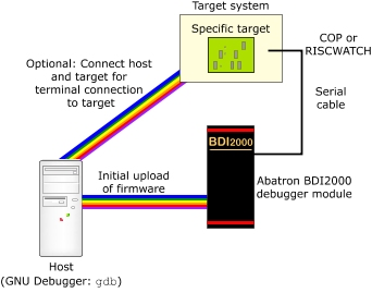 Connecting the Abatron BDI2000 Debugger to your target