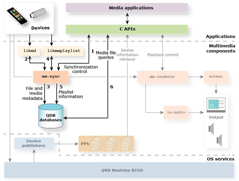 QNX® Software Development Platform 6 6 <br/> QNX® SDK for Apps and