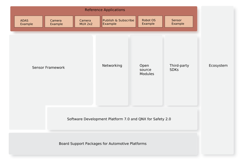 Applications for the QNX Platform for ADAS
