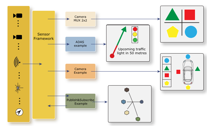 Applications for the QNX Platform for ADAS