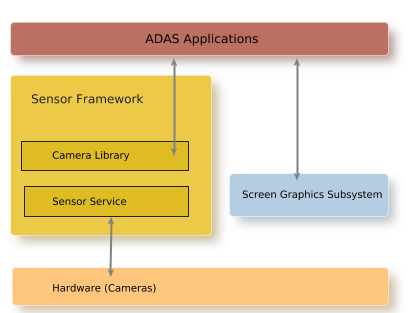 Camera Library Overview