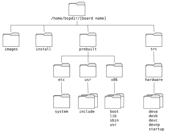 BSP structure and contents