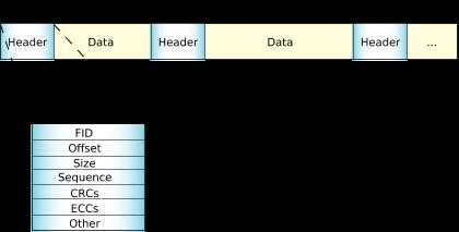 Embedded transaction filesystem (ETFS)
