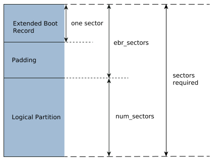 diskimage configuration file
