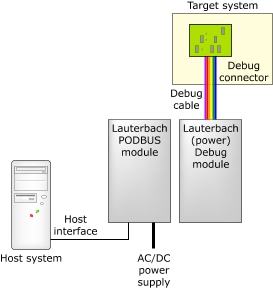 Connect the Lauterbach Trace32 In-Circuit Debugger