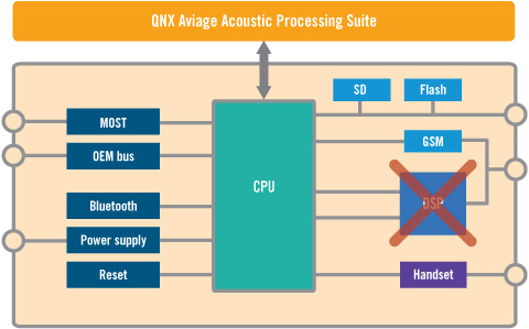 QNX Acoustic Processing Solution
